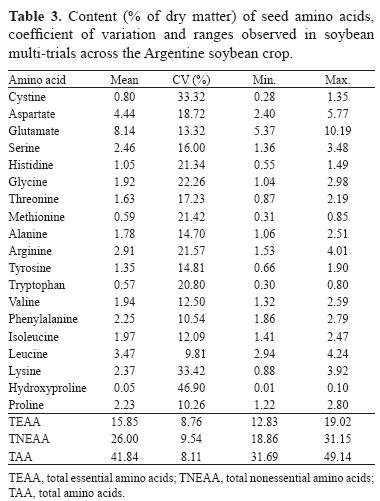 جدول مواد معدنی دانه سویا
