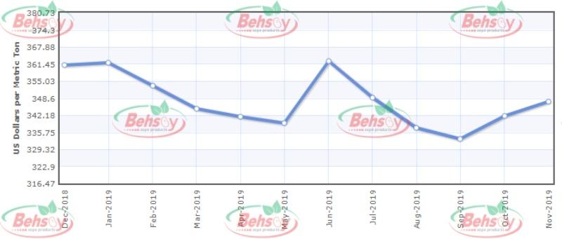 نمودار یک ساله قیمت کنجاله سویا